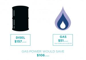 GAS-POWER-Bigger
