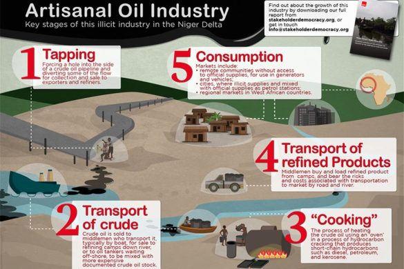 The artisanal oil industry: a graphic guide.